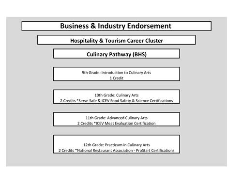 Curriculum & Instruction / Hospitality & Tourism