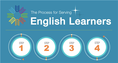 The Process for Serving English Learners