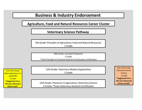 curriculum & instruction / agriculture, food & natural resources