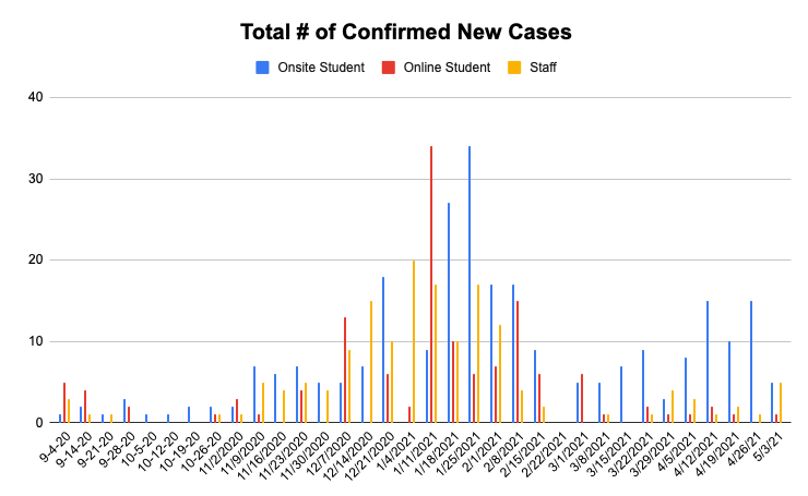 Historical Bar Graph of Active COVID-19 Cases